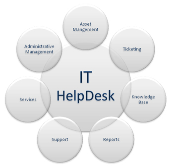 IT HelpDesk